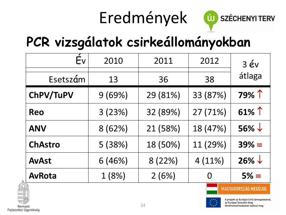 Eredmények PCR vizsgálatok csirkeállományokban Év 2010 2011 2012