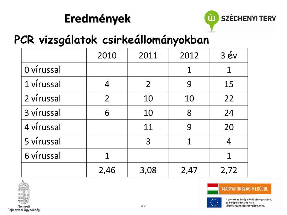 Eredmények PCR vizsgálatok csirkeállományokban 2010 2011 2012 3 év