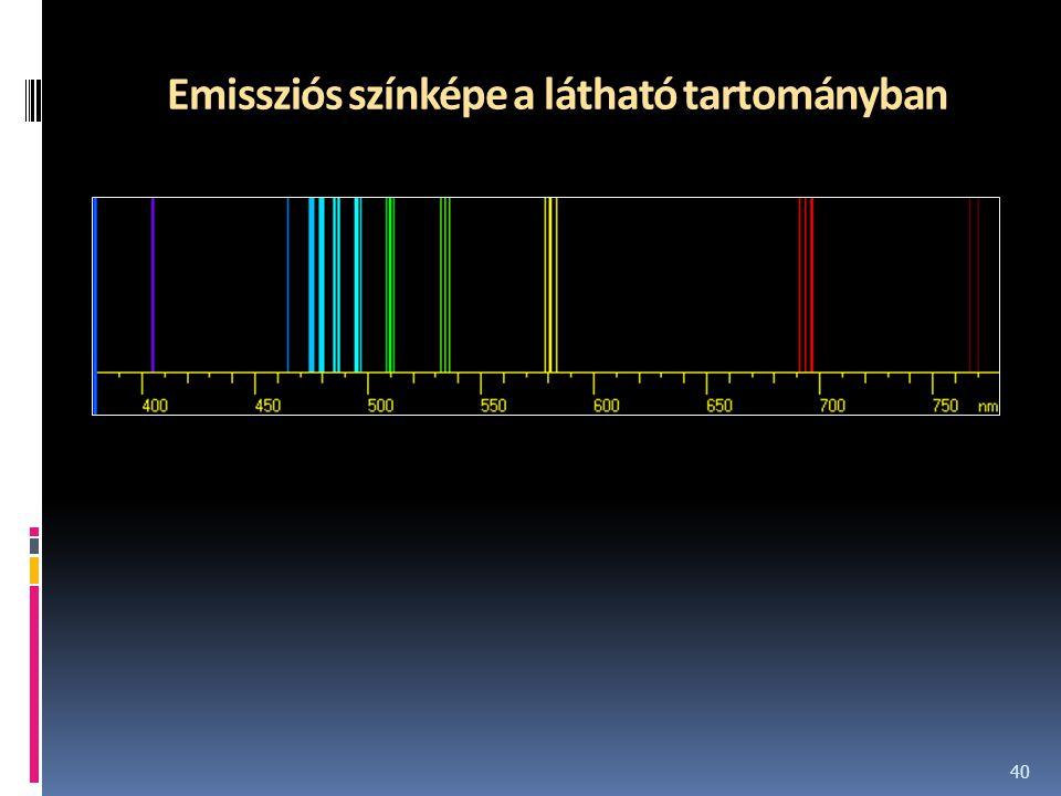 Emissziós színképe a látható tartományban