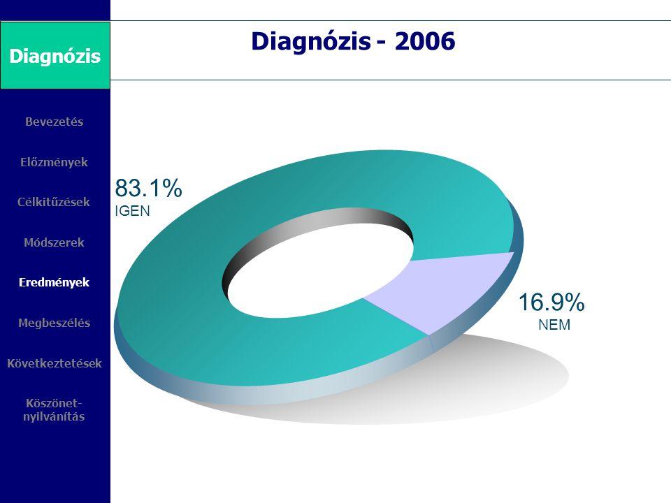Diagnózis - 2006 83.1% 16.9% 2006 Diagnózis IGEN NEM 8%-60% 4%30%