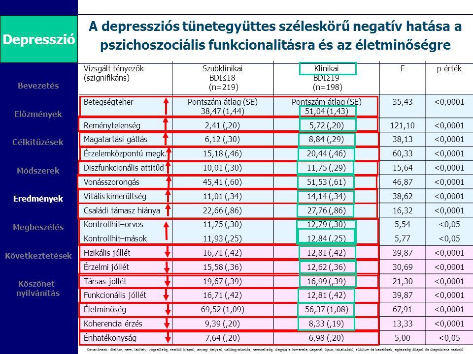 Depresszió A depressziós tünetegyüttes széleskörű negatív hatása a pszichoszociális funkcionalitásra és az életminőségre.