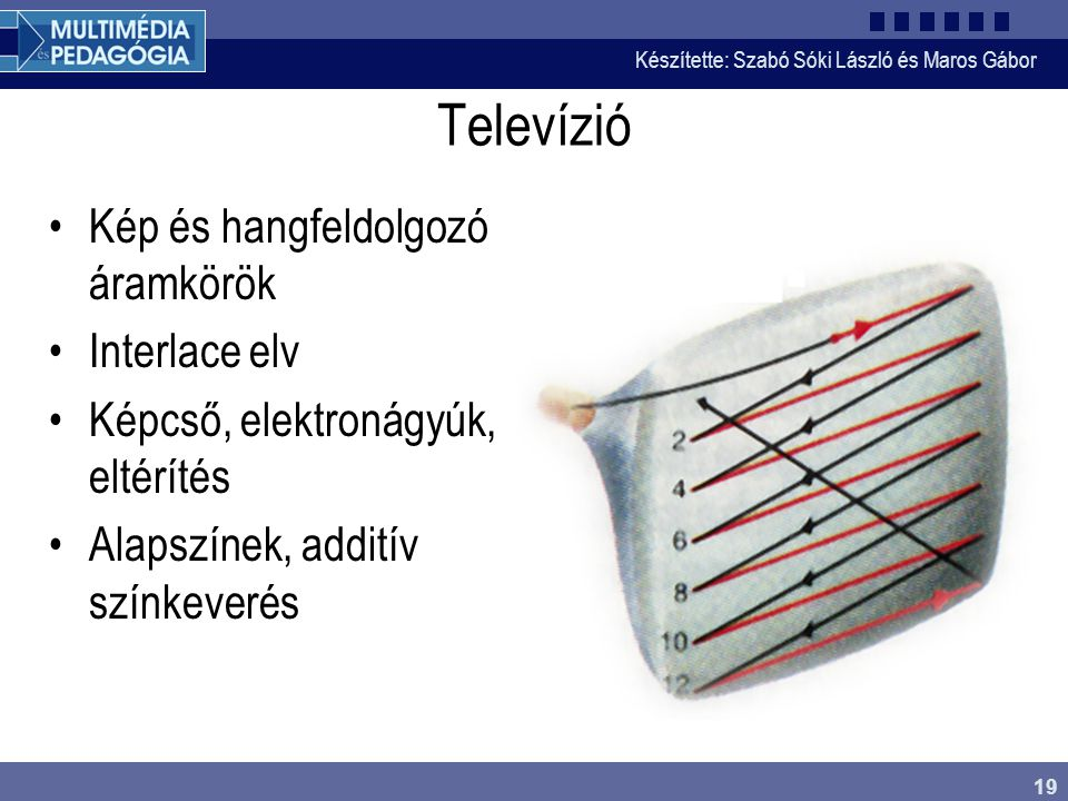 Televízió Kép és hangfeldolgozó áramkörök Interlace elv