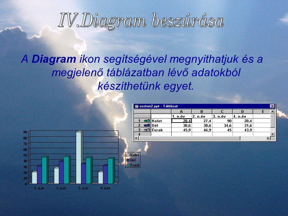 IV.Diagram beszúrása A Diagram ikon segítségével megnyithatjuk és a megjelenő táblázatban lévő adatokból készíthetünk egyet.