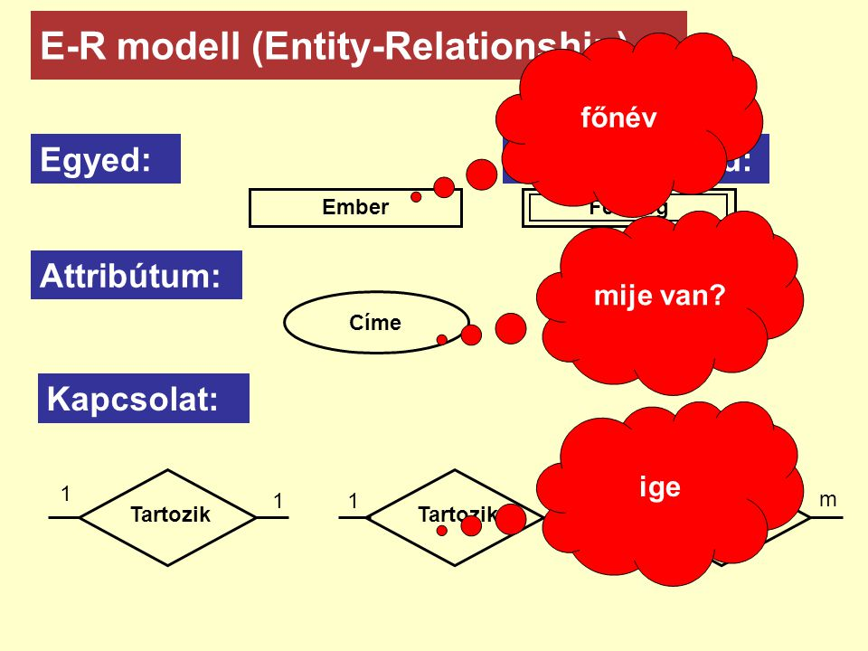 E-R modell (Entity-Relationship)