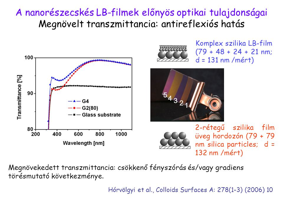 A nanorészecskés LB-filmek előnyös optikai tulajdonságai