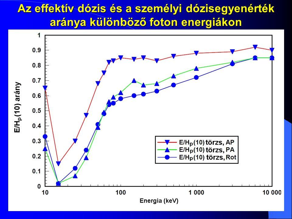 Az effektív dózis és a személyi dózisegyenérték aránya különböző foton energiákon