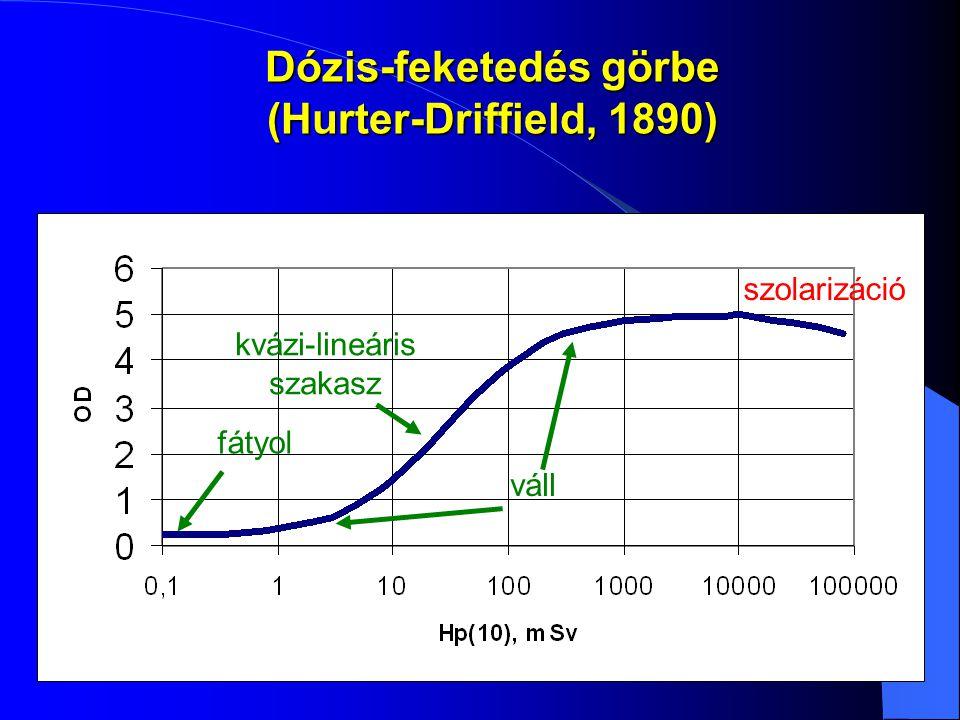 Dózis-feketedés görbe (Hurter-Driffield, 1890)