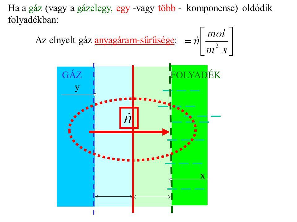 Ha a gáz (vagy a gázelegy, egy -vagy több - komponense) oldódik folyadékban:
