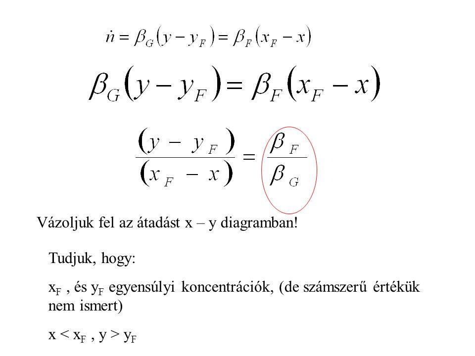 Vázoljuk fel az átadást x – y diagramban!