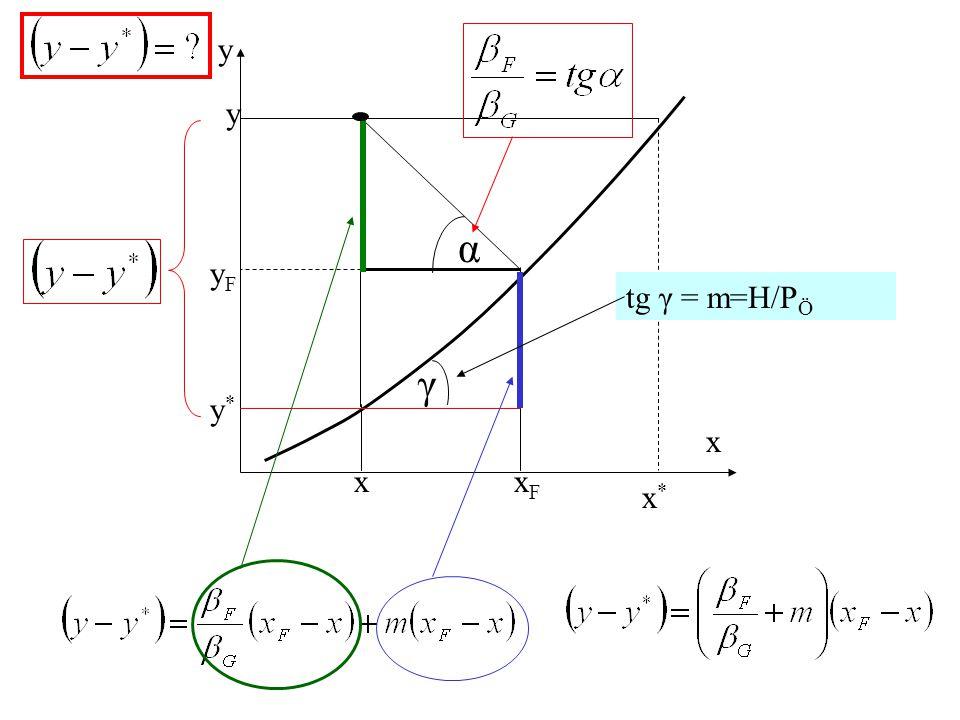 y x yF xF x* y* γ α tg γ = m=H/PÖ