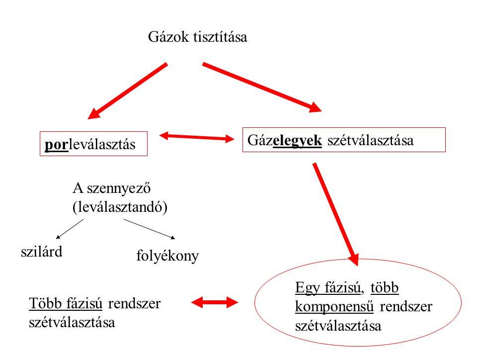 Gázok tisztítása Gázelegyek szétválasztása. porleválasztás. Egy fázisú, több komponensű rendszer szétválasztása.