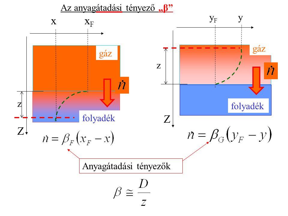 """Z x xF Z Az anyagátadási tényező """"β folyadék gáz y yF z gáz folyadék"""