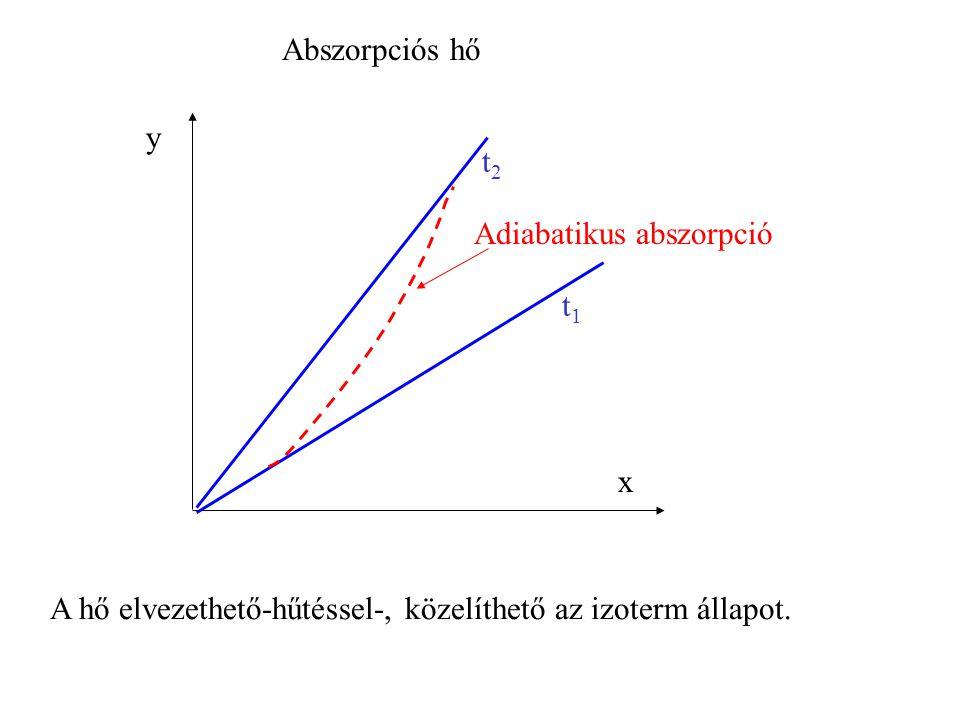 Abszorpciós hő y. t2. Adiabatikus abszorpció. t1.