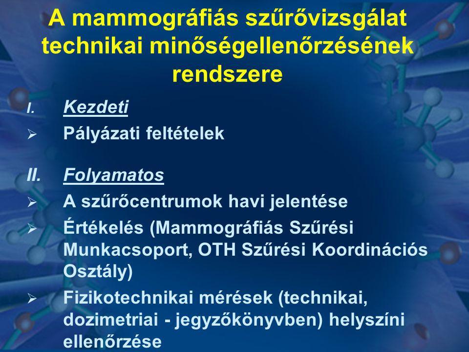 A mammográfiás szűrővizsgálat technikai minőségellenőrzésének rendszere