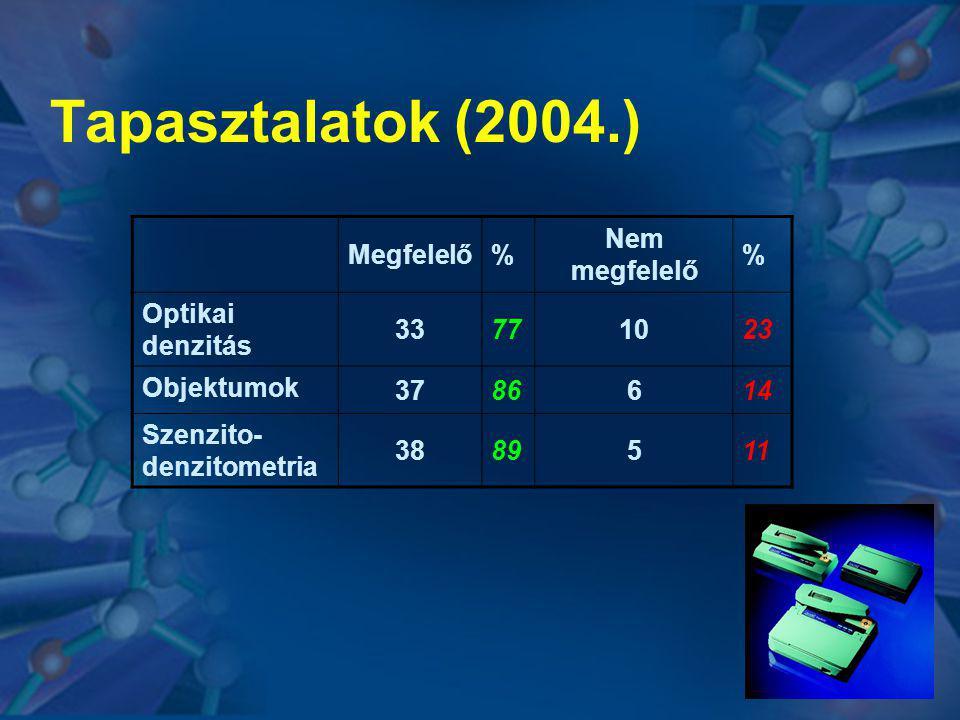 Tapasztalatok (2004.) Megfelelő % Nem megfelelő Optikai denzitás 33 77