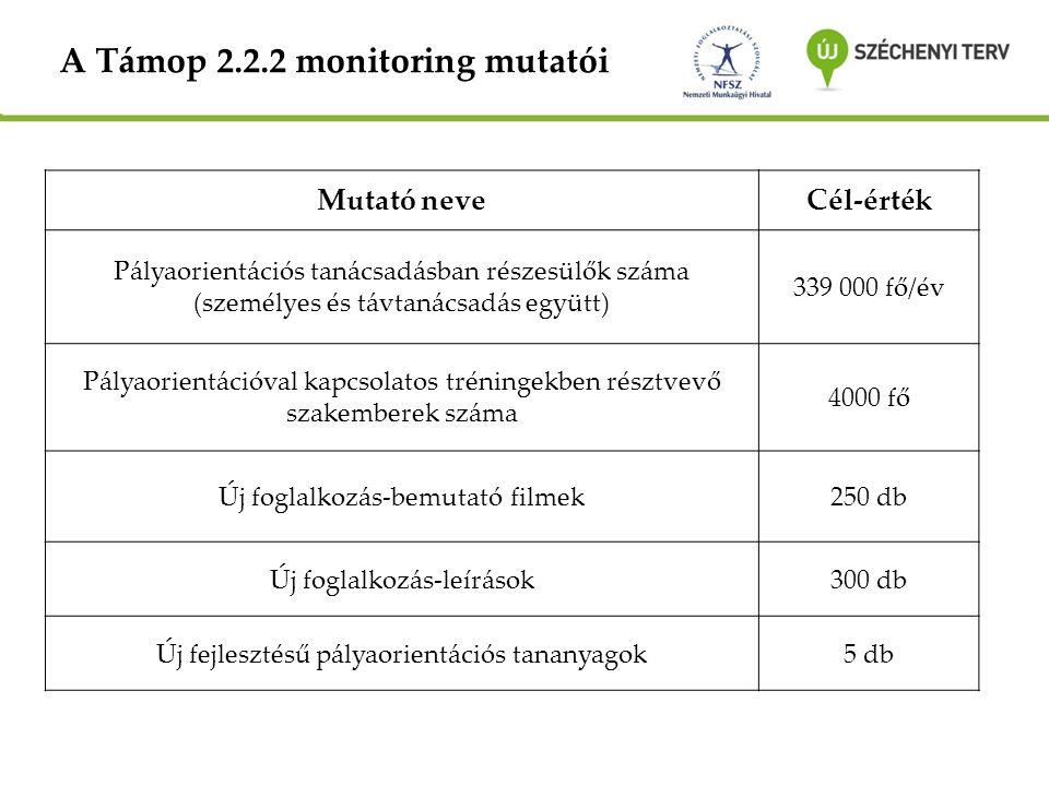 A Támop 2.2.2 monitoring mutatói