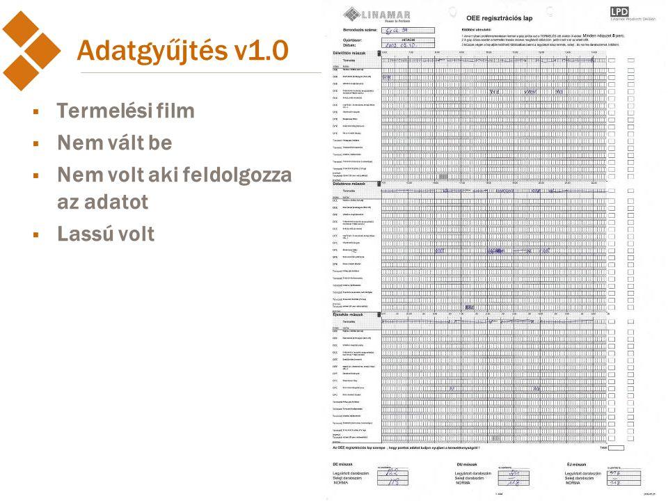 Adatgyűjtés v1.0 Termelési film Nem vált be