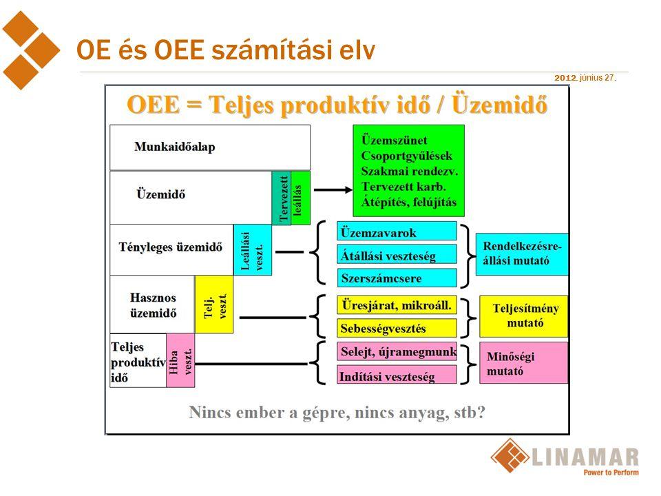 OE és OEE számítási elv