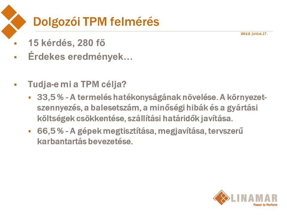 Dolgozói TPM felmérés 15 kérdés, 280 fő Érdekes eredmények…