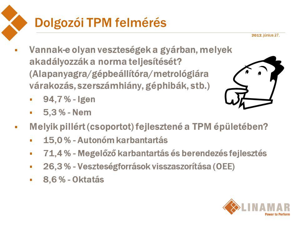 Dolgozói TPM felmérés