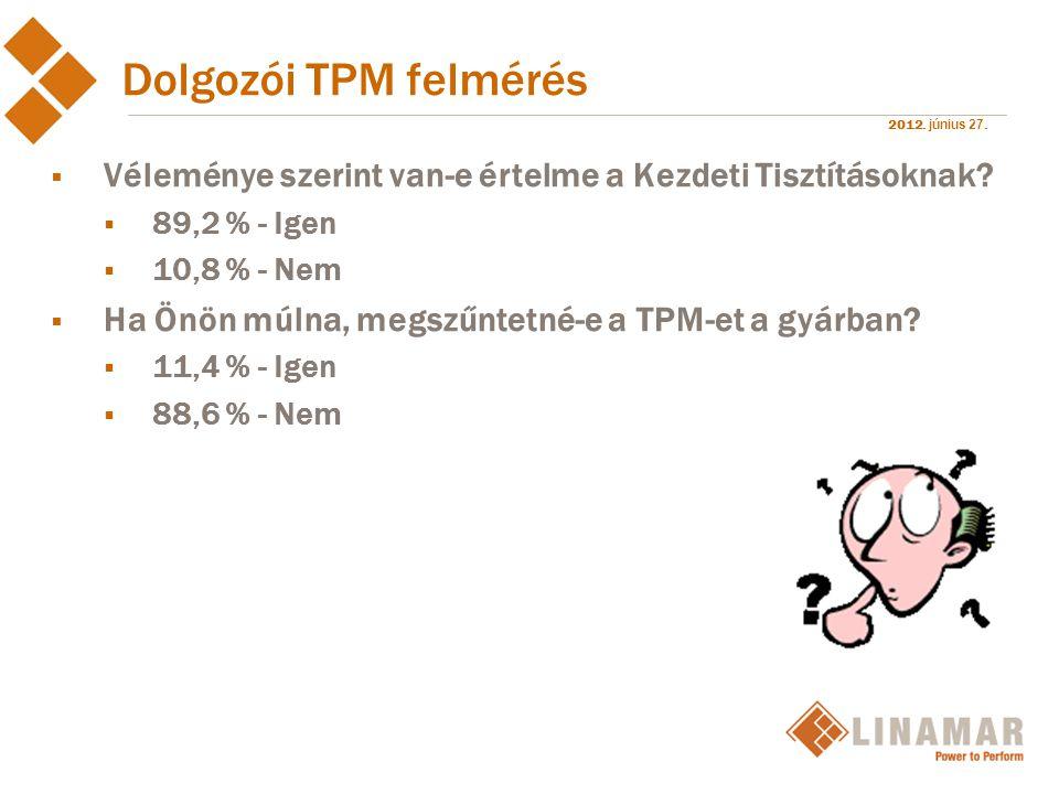 Dolgozói TPM felmérés Véleménye szerint van-e értelme a Kezdeti Tisztításoknak 89,2 % - Igen. 10,8 % - Nem.
