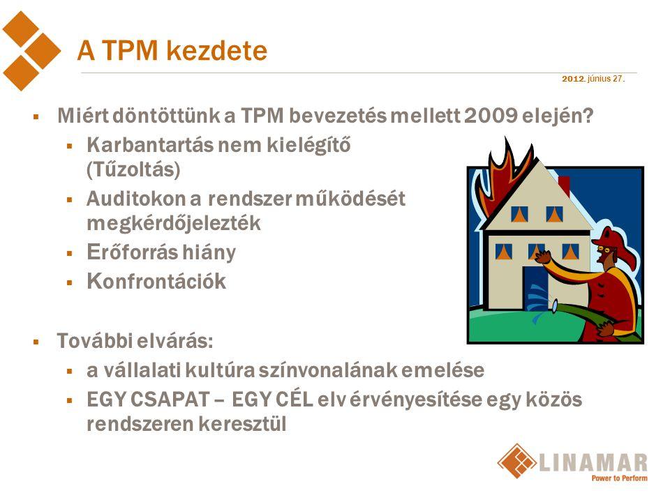 A TPM kezdete Miért döntöttünk a TPM bevezetés mellett 2009 elején
