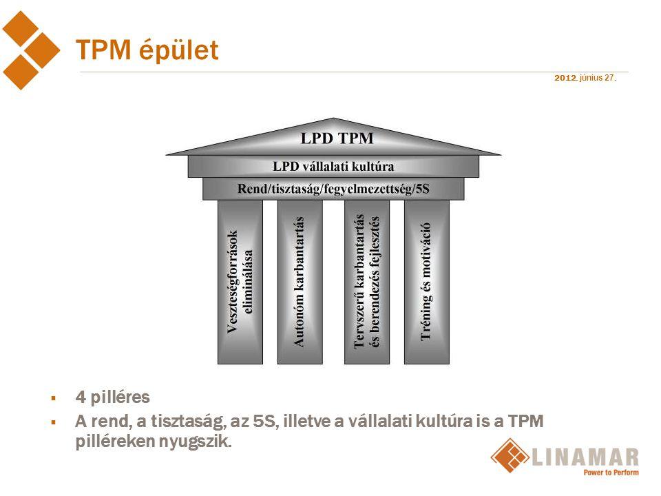 TPM épület 4 pilléres.
