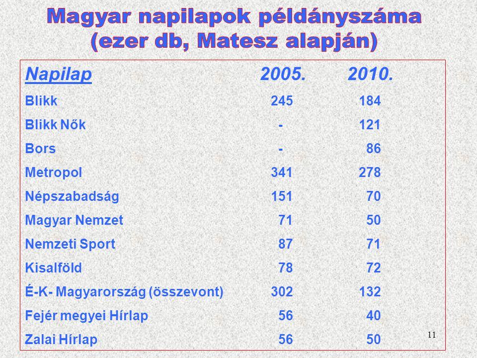 Magyar napilapok példányszáma (ezer db, Matesz alapján)