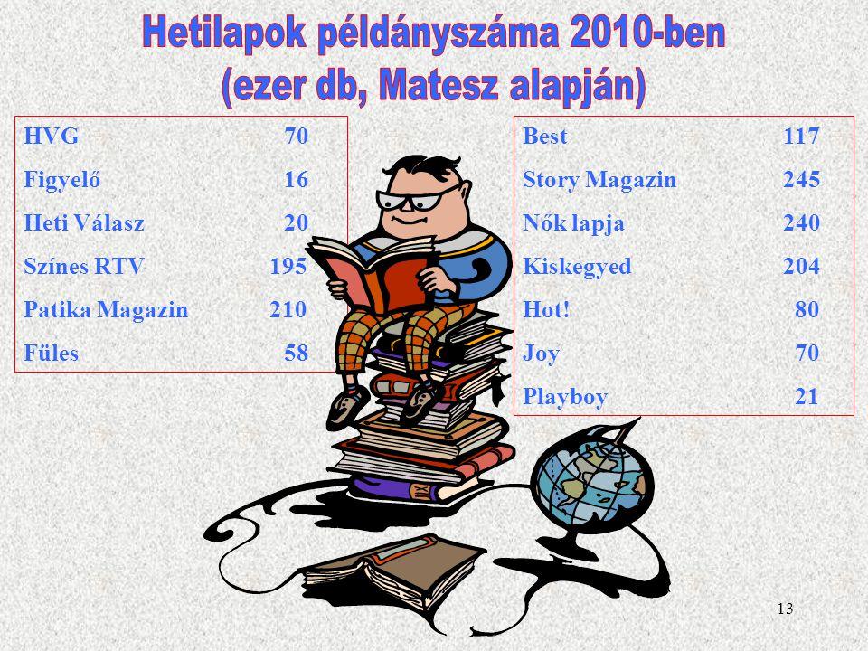 Hetilapok példányszáma 2010-ben (ezer db, Matesz alapján)