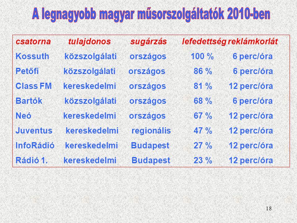 A legnagyobb magyar műsorszolgáltatók 2010-ben