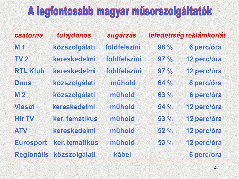 A legfontosabb magyar műsorszolgáltatók
