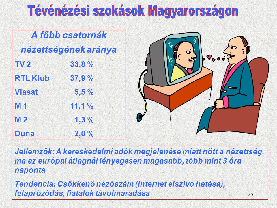 Tévénézési szokások Magyarországon