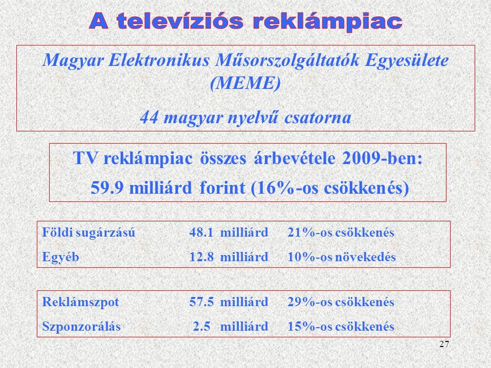 A televíziós reklámpiac