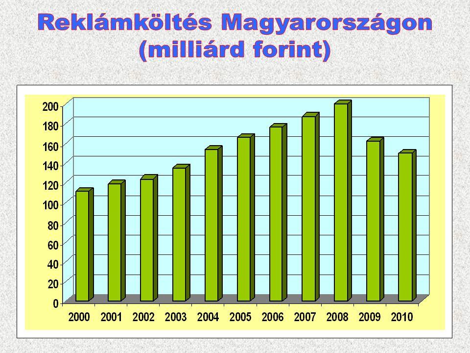 Reklámköltés Magyarországon
