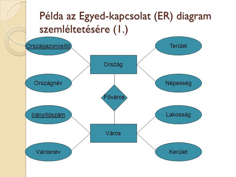 Példa az Egyed-kapcsolat (ER) diagram szemléltetésére (1.)