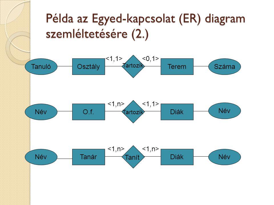 Példa az Egyed-kapcsolat (ER) diagram szemléltetésére (2.)