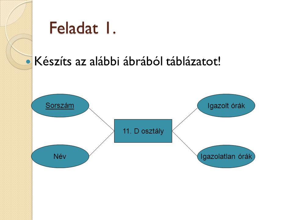 Feladat 1. Készíts az alábbi ábrából táblázatot! Sorszám Igazolt órák