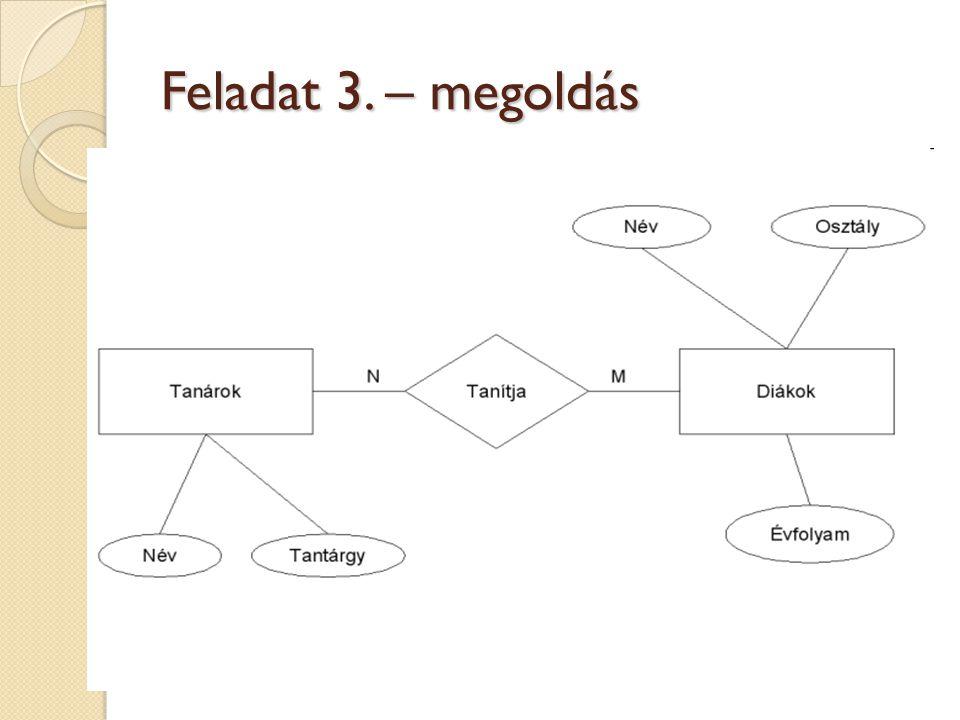 Feladat 3. – megoldás