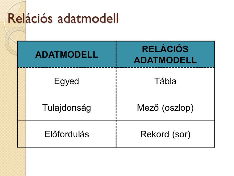 Relációs adatmodell ADATMODELL RELÁCIÓS ADATMODELL Egyed Tábla