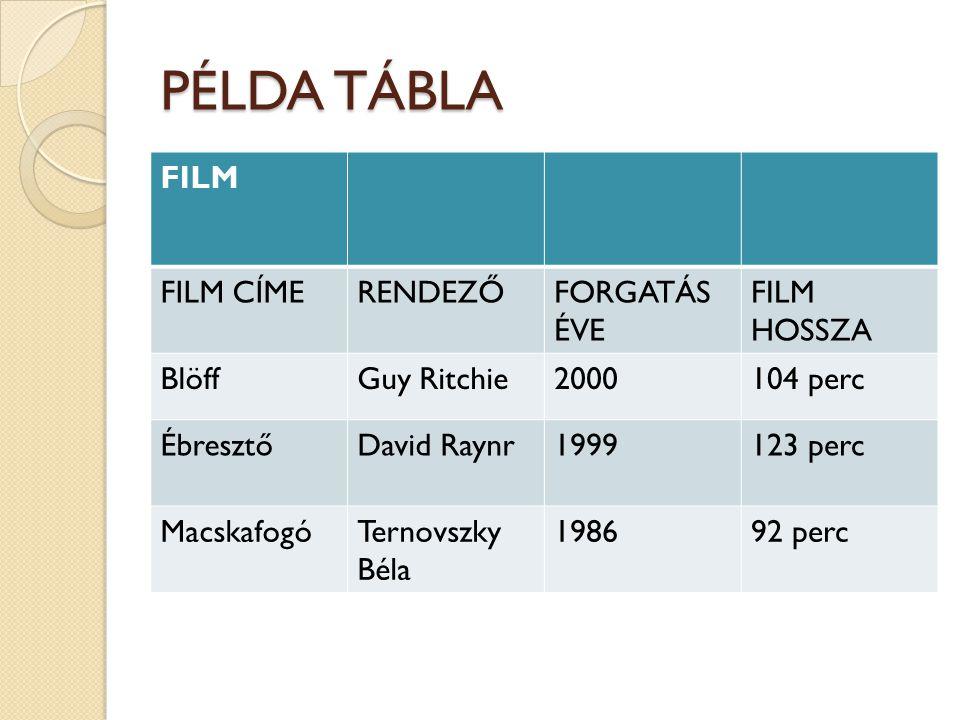 PÉLDA TÁBLA FILM FILM CÍME RENDEZŐ FORGATÁS ÉVE FILM HOSSZA Blöff