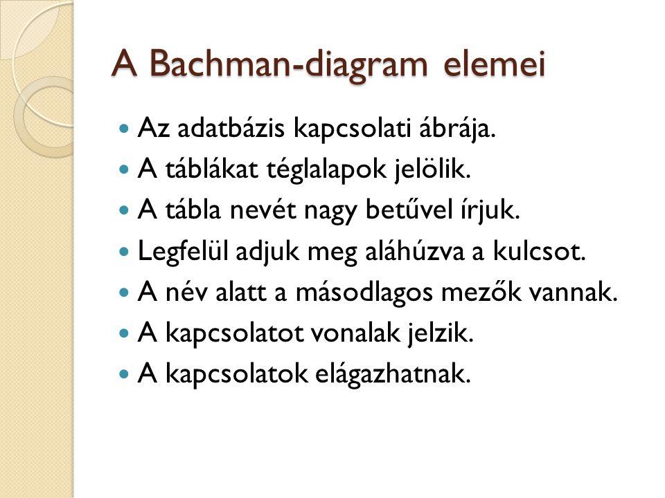 A Bachman-diagram elemei