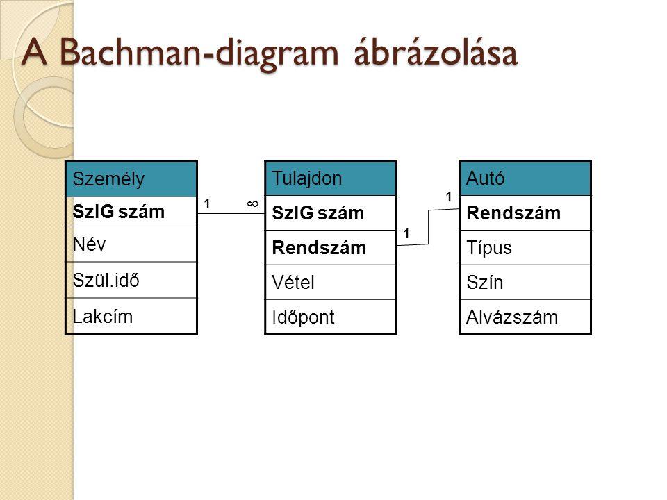 A Bachman-diagram ábrázolása
