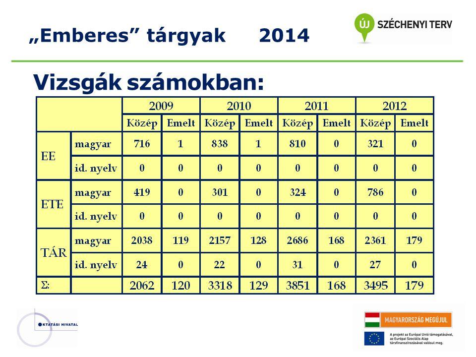 """""""Emberes tárgyak 2014 Vizsgák számokban:"""