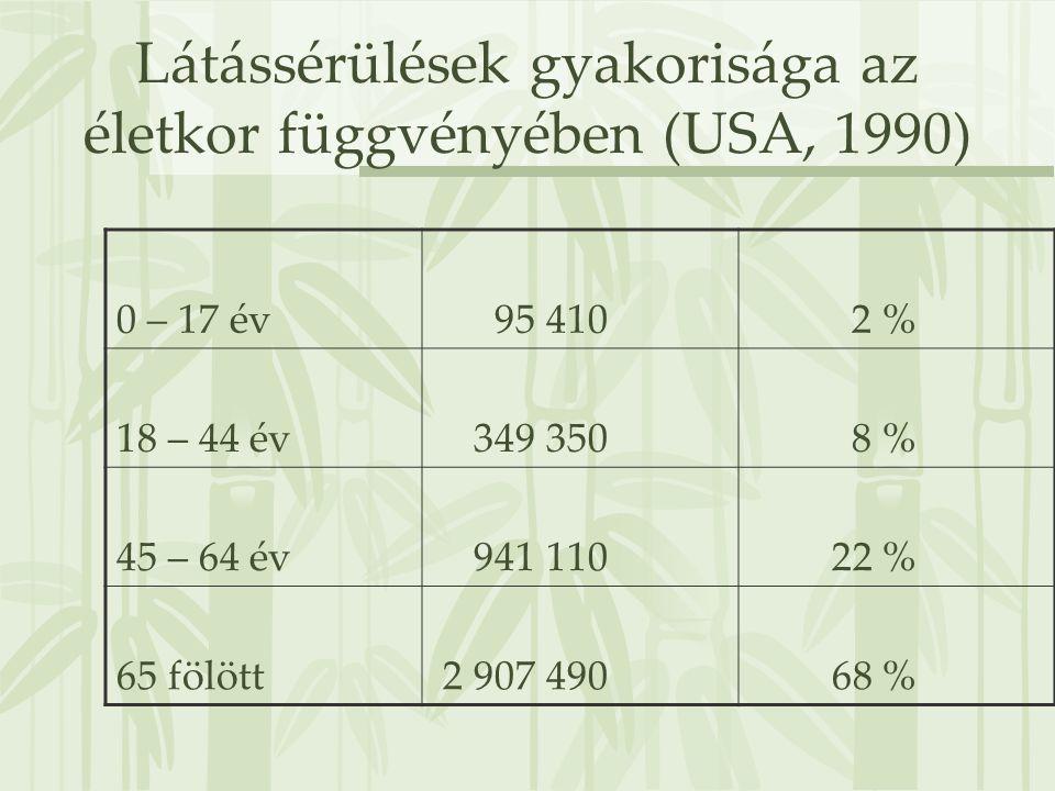 Látássérülések gyakorisága az életkor függvényében (USA, 1990)