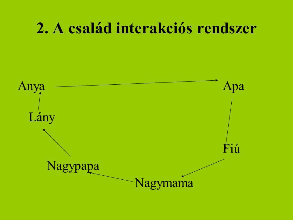 2. A család interakciós rendszer