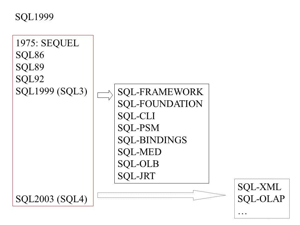 SQL1999 1975: SEQUEL. SQL86. SQL89. SQL92. SQL1999 (SQL3) SQL2003 (SQL4) SQL-FRAMEWORK. SQL-FOUNDATION.