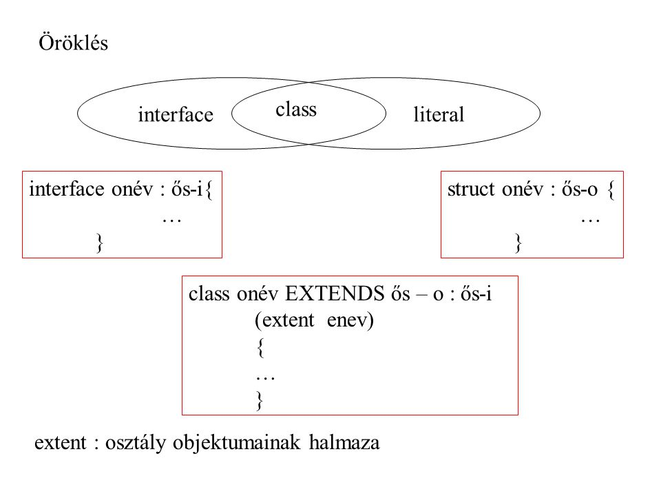 Öröklés class. interface. literal. interface onév : ős-i{ … } struct onév : ős-o { … } class onév EXTENDS ős – o : ős-i.