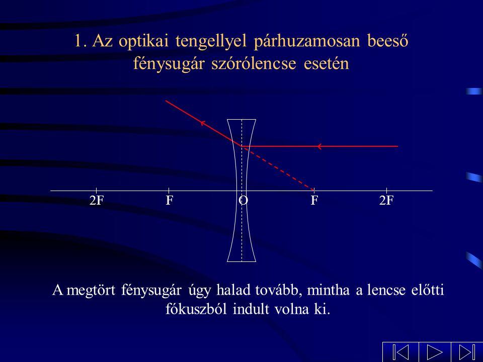 1. Az optikai tengellyel párhuzamosan beeső fénysugár szórólencse esetén