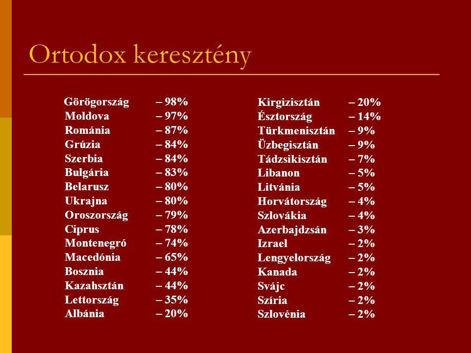 Ortodox keresztény Kirgizisztán – 20% Moldova – 97% Észtország – 14%