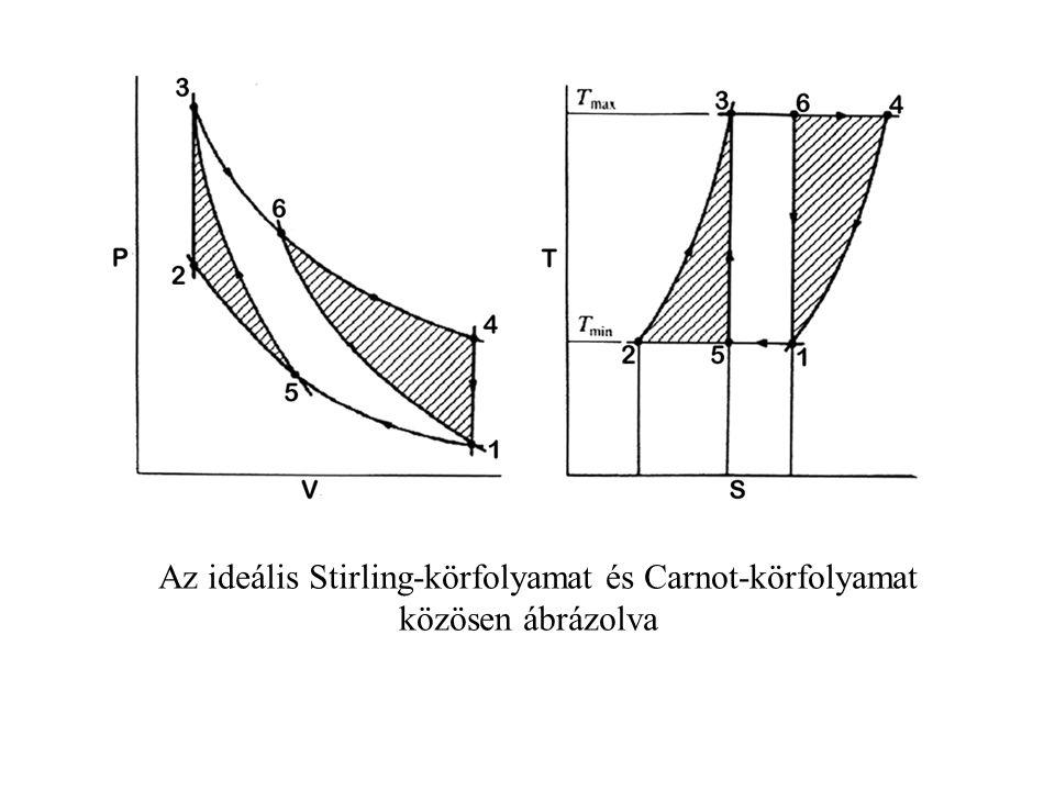 Az ideális Stirling-körfolyamat és Carnot-körfolyamat